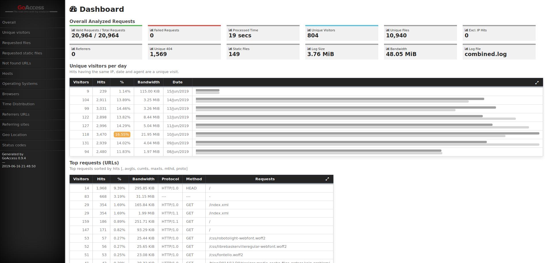 Beispiel eines Reports den GoAccess aus den Logfiles des Apache erzeugt hat
